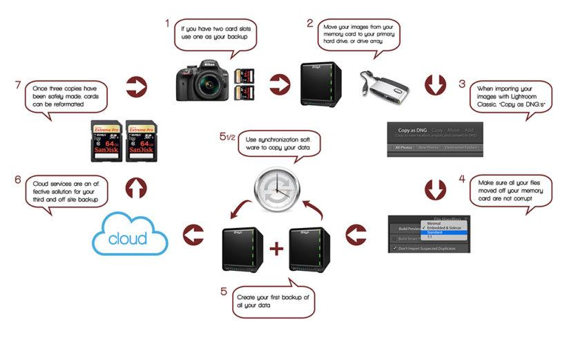 Step-by-step diagram for keeping your photos safe